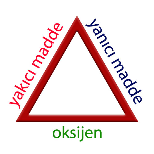 yangın üçgeni nedir